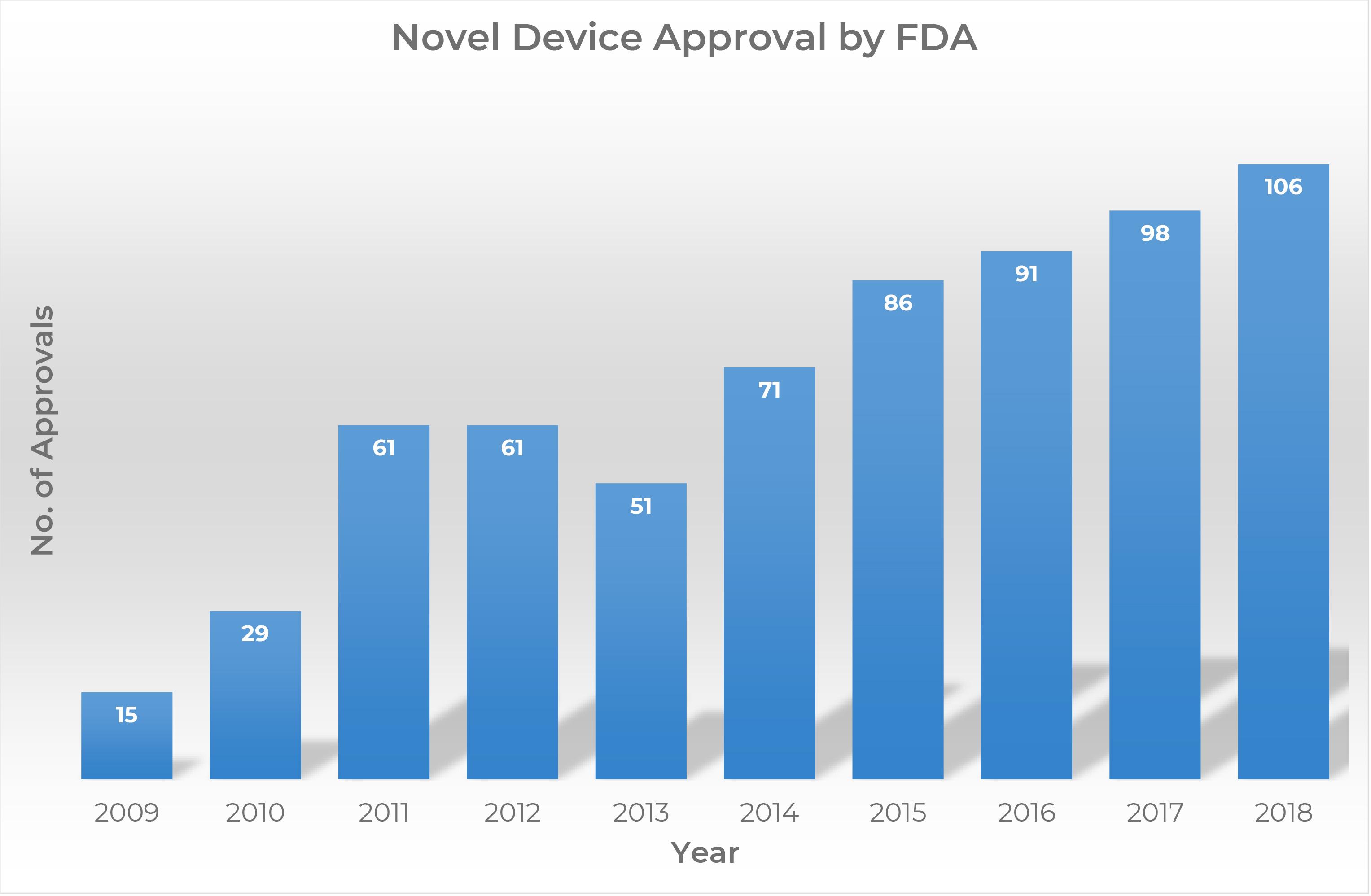 FDA novel medical device approval